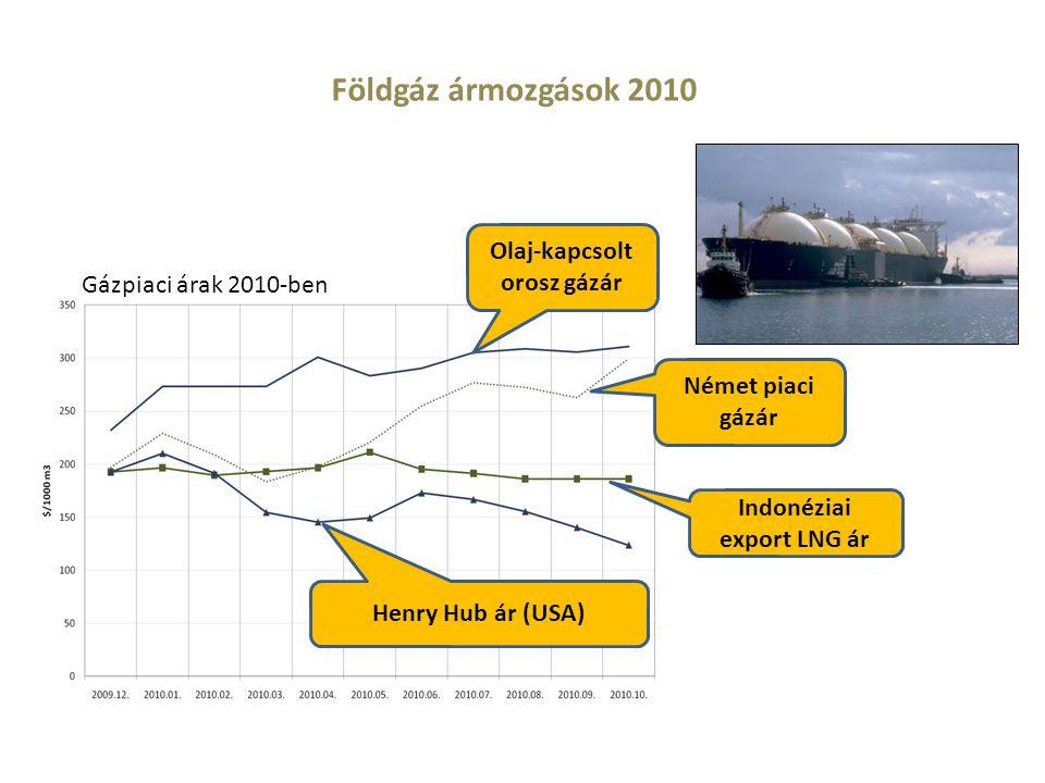 Olaj-kapcsolt orosz gázár Indonéziai export LNG ár