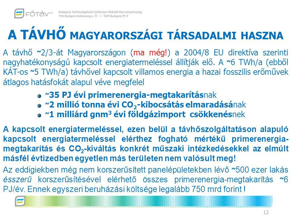 A TÁVHŐ magyarországi társadalmi haszna