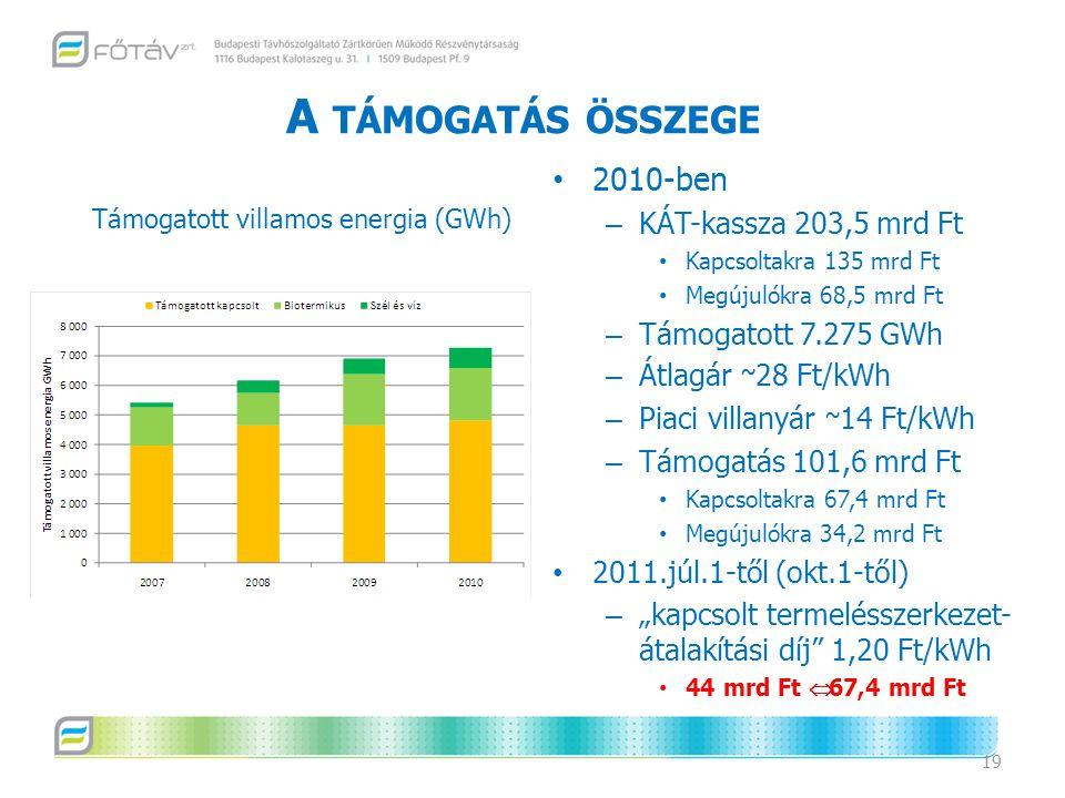 Támogatott villamos energia (GWh)
