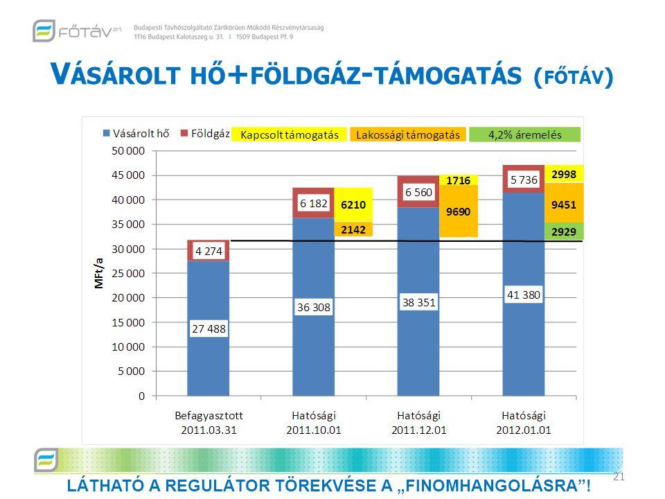 Vásárolt hő+földgáz-támogatás (főtáv)