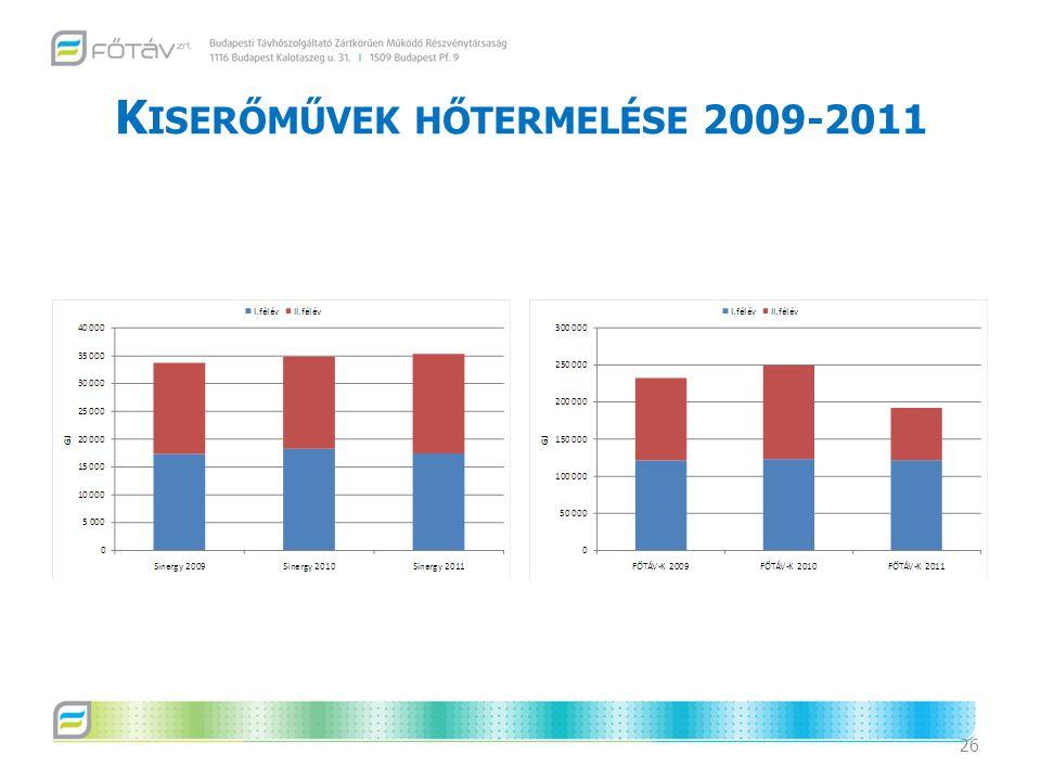 Kiserőművek hőtermelése 2009-2011