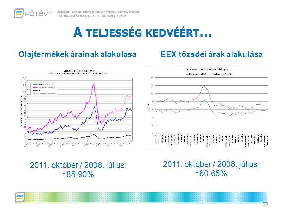 Olajtermékek árainak alakulása EEX tőzsdei árak alakulása