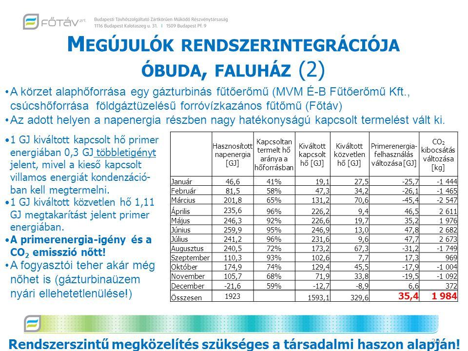 Megújulók rendszerintegrációja óbuda, faluház (2)