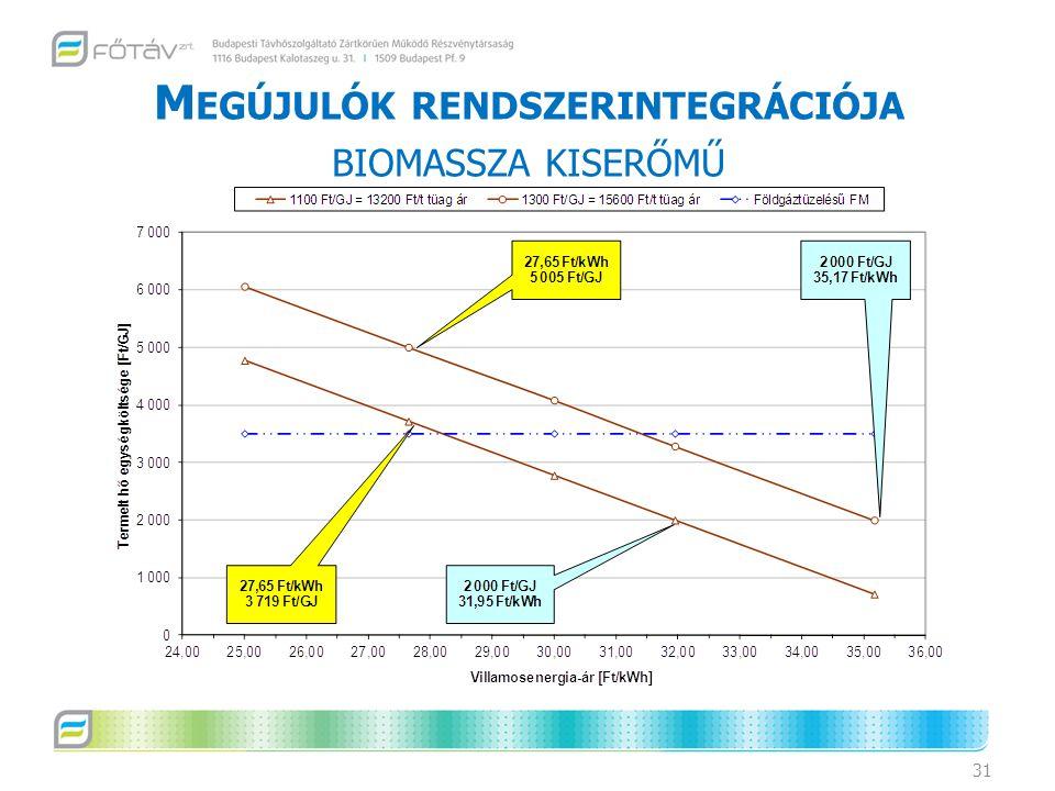 Megújulók rendszerintegrációja biomassza kiserőmű