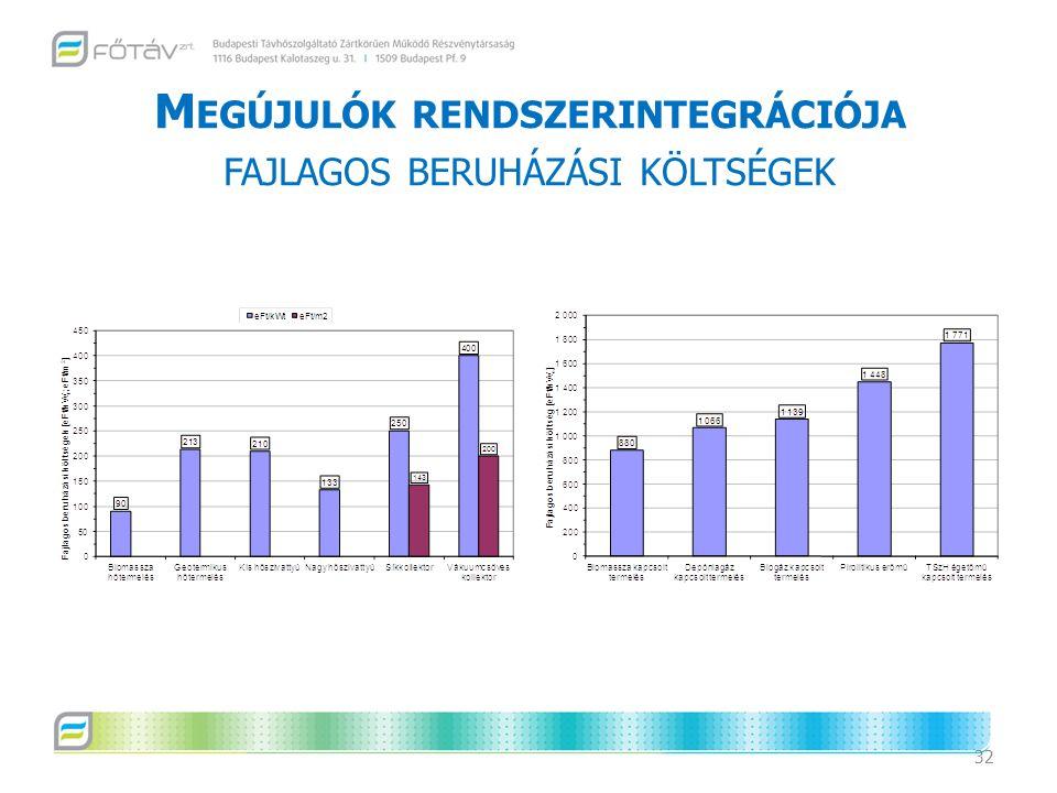 Megújulók rendszerintegrációja fajlagos beruházási költségek