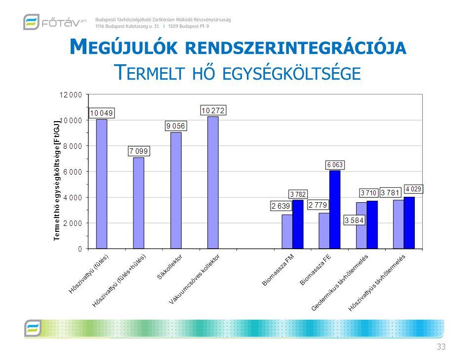 Megújulók rendszerintegrációja Termelt hő egységköltsége