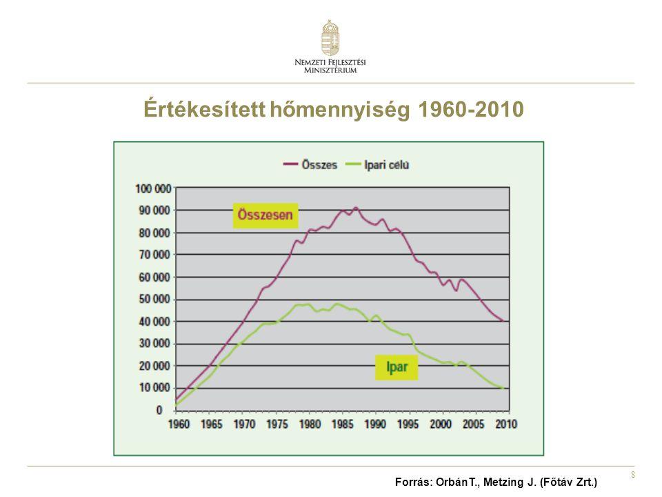 Értékesített hőmennyiség 1960-2010