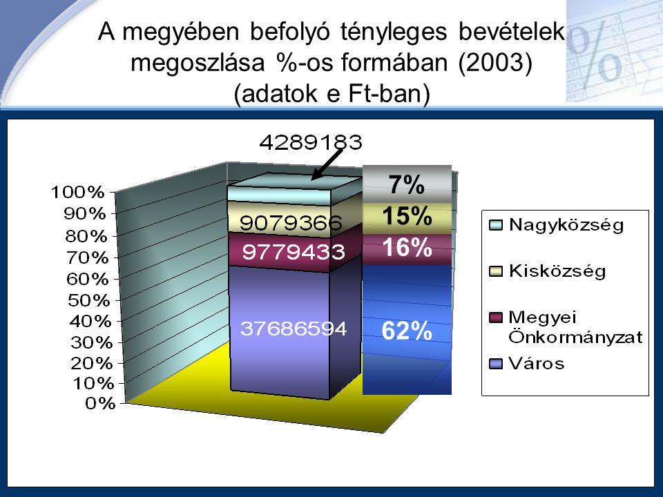 A megyében befolyó tényleges bevételek megoszlása %-os formában (2003) (adatok e Ft-ban)