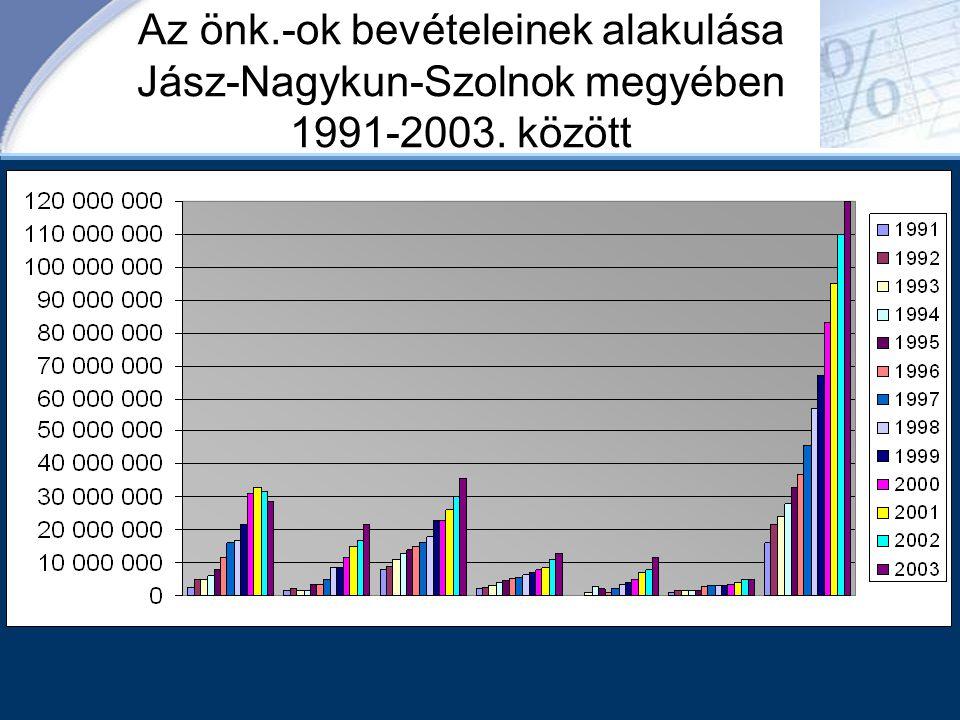 Az önk.-ok bevételeinek alakulása Jász-Nagykun-Szolnok megyében 1991-2003. között