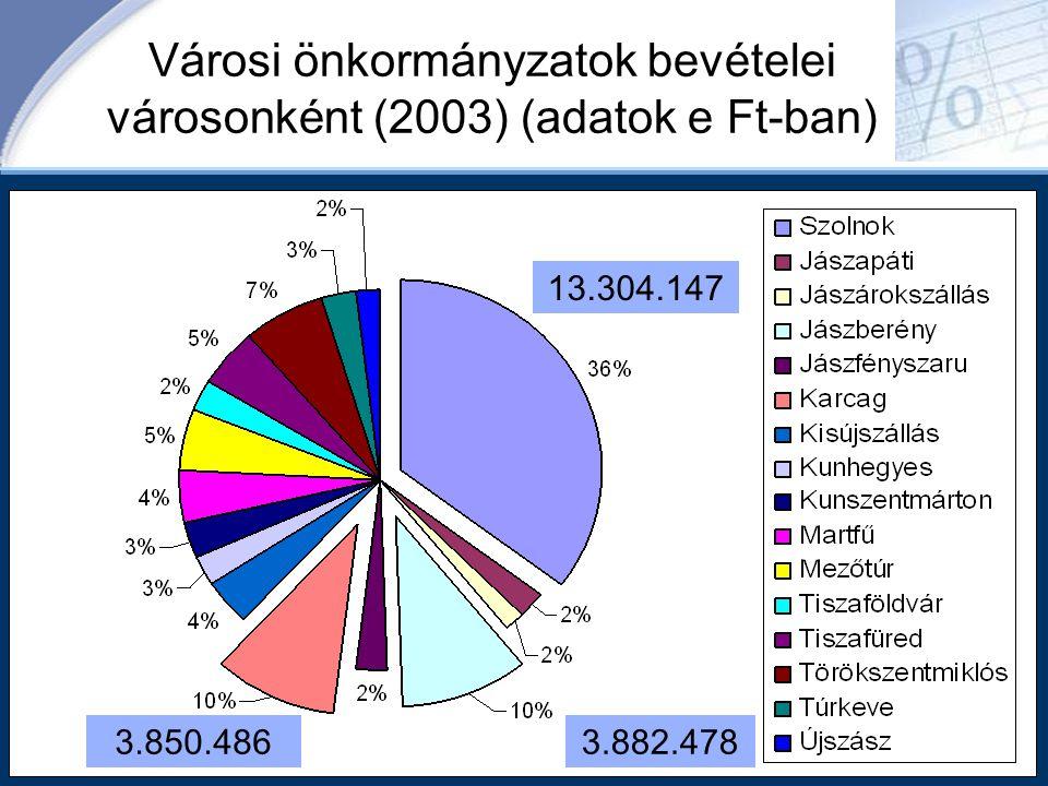 Városi önkormányzatok bevételei városonként (2003) (adatok e Ft-ban)