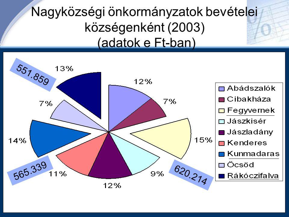 Nagyközségi önkormányzatok bevételei községenként (2003) (adatok e Ft-ban)