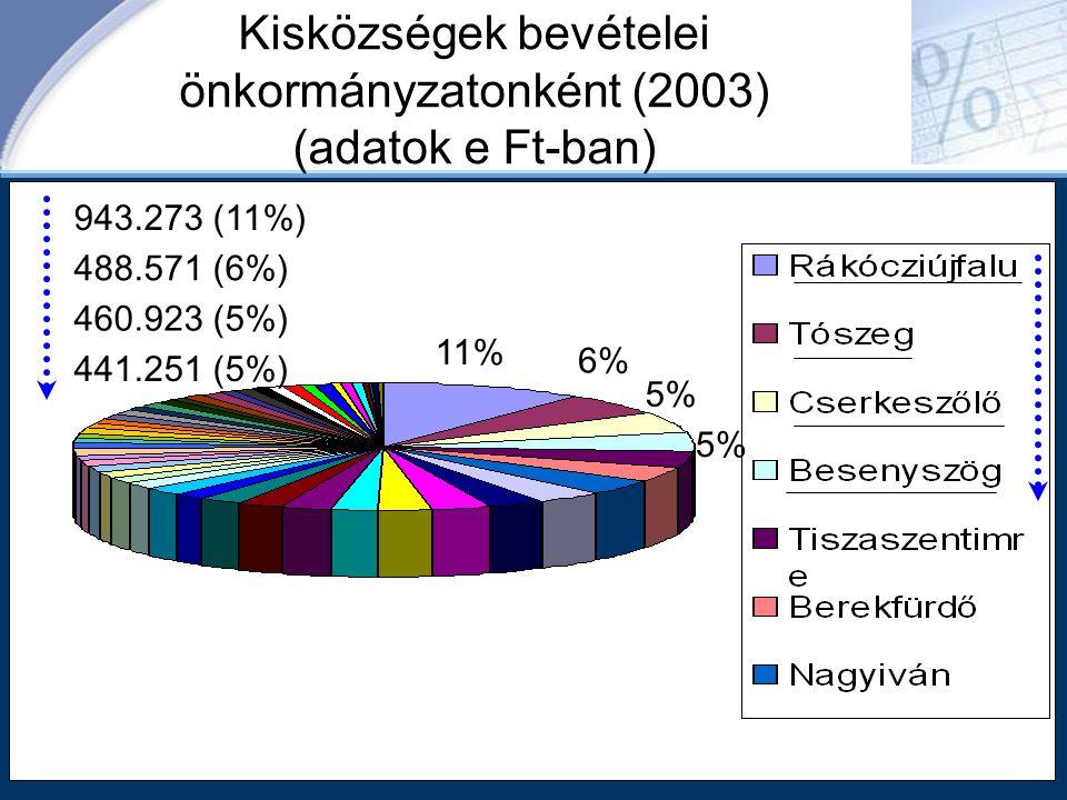 Kisközségek bevételei önkormányzatonként (2003) (adatok e Ft-ban)
