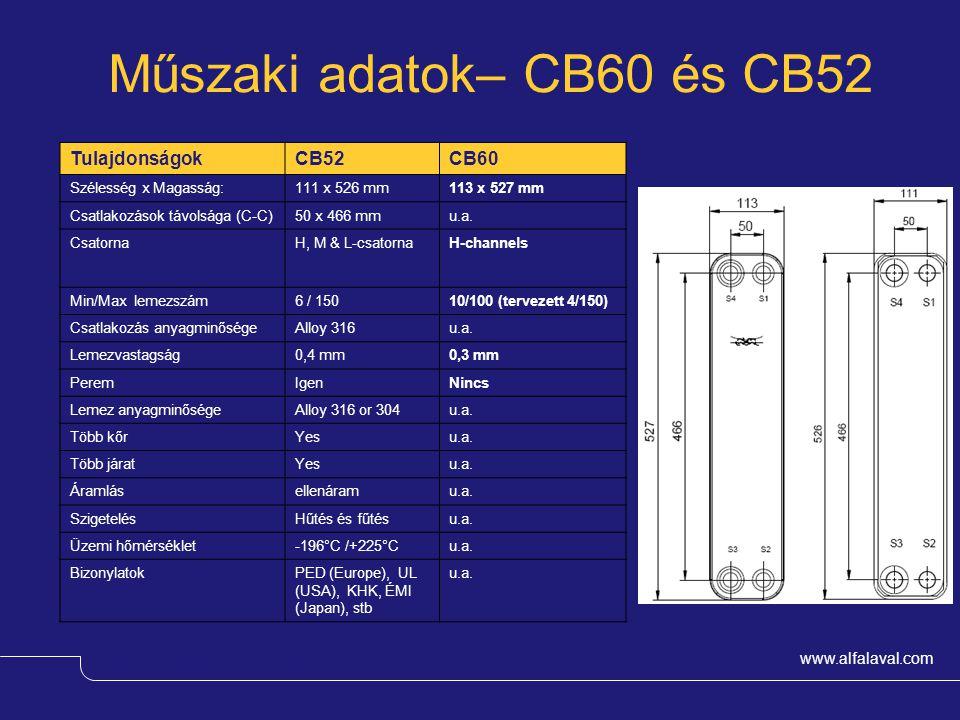 Műszaki adatok– CB60 és CB52