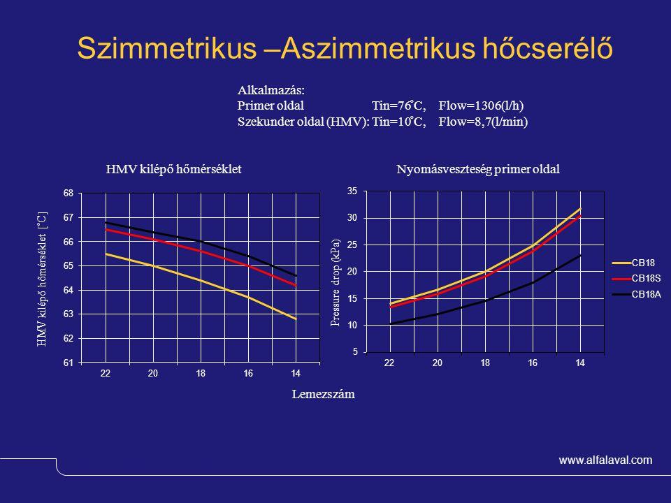 Szimmetrikus –Aszimmetrikus hőcserélő