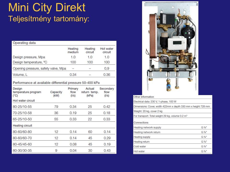Mini City Direkt Teljesítmény tartomány: