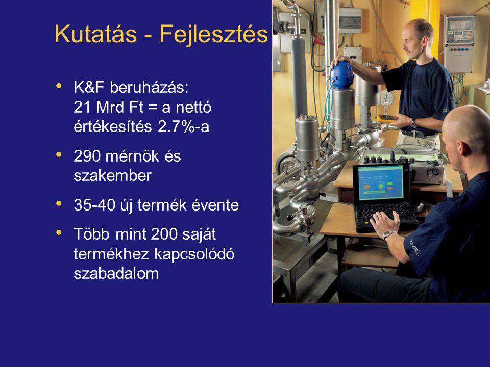 Kutatás - Fejlesztés K&F beruházás: 21 Mrd Ft = a nettó értékesítés 2.7%-a. 290 mérnök és szakember.