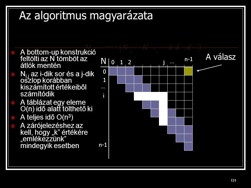 Az algoritmus magyarázata
