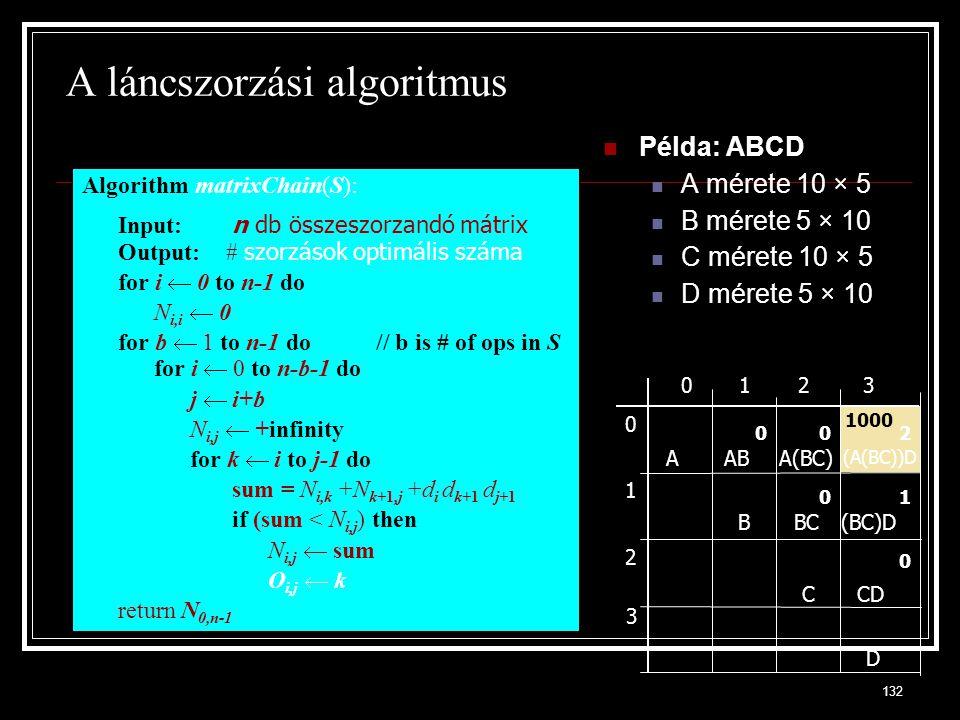 A láncszorzási algoritmus