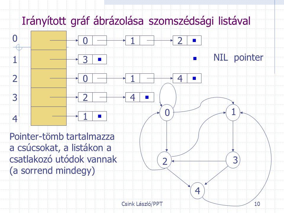 Irányított gráf ábrázolása szomszédsági listával