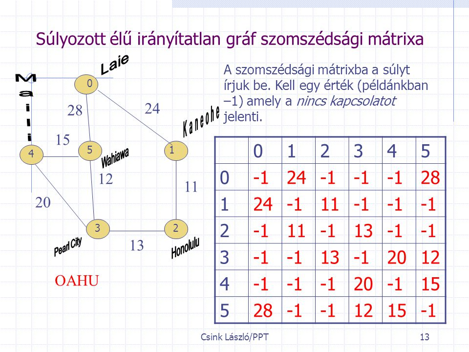 Súlyozott élű irányítatlan gráf szomszédsági mátrixa