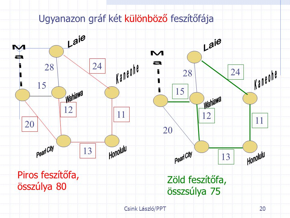 Ugyanazon gráf két különböző feszítőfája