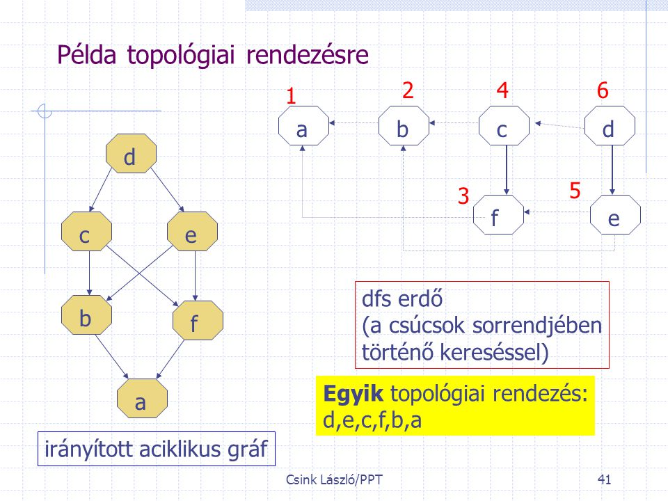 Példa topológiai rendezésre