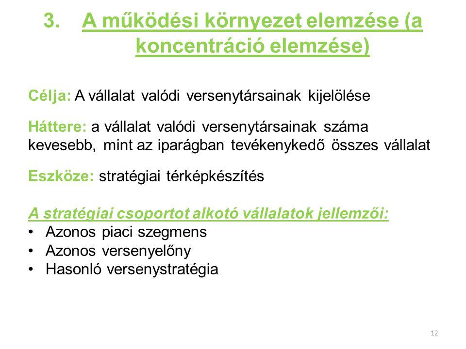 A működési környezet elemzése (a koncentráció elemzése)