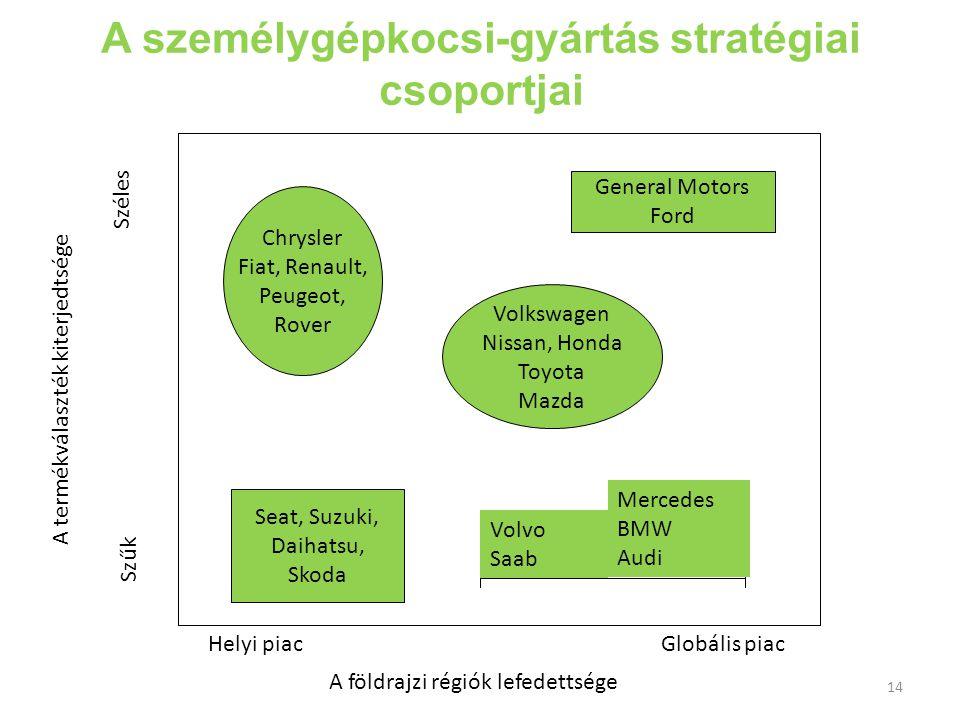 A személygépkocsi-gyártás stratégiai csoportjai