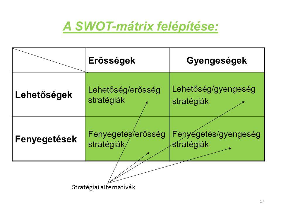 A SWOT-mátrix felépítése: