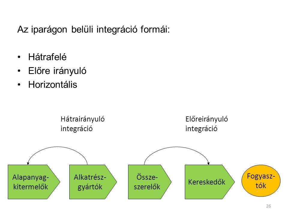 Az iparágon belüli integráció formái: Hátrafelé Előre irányuló
