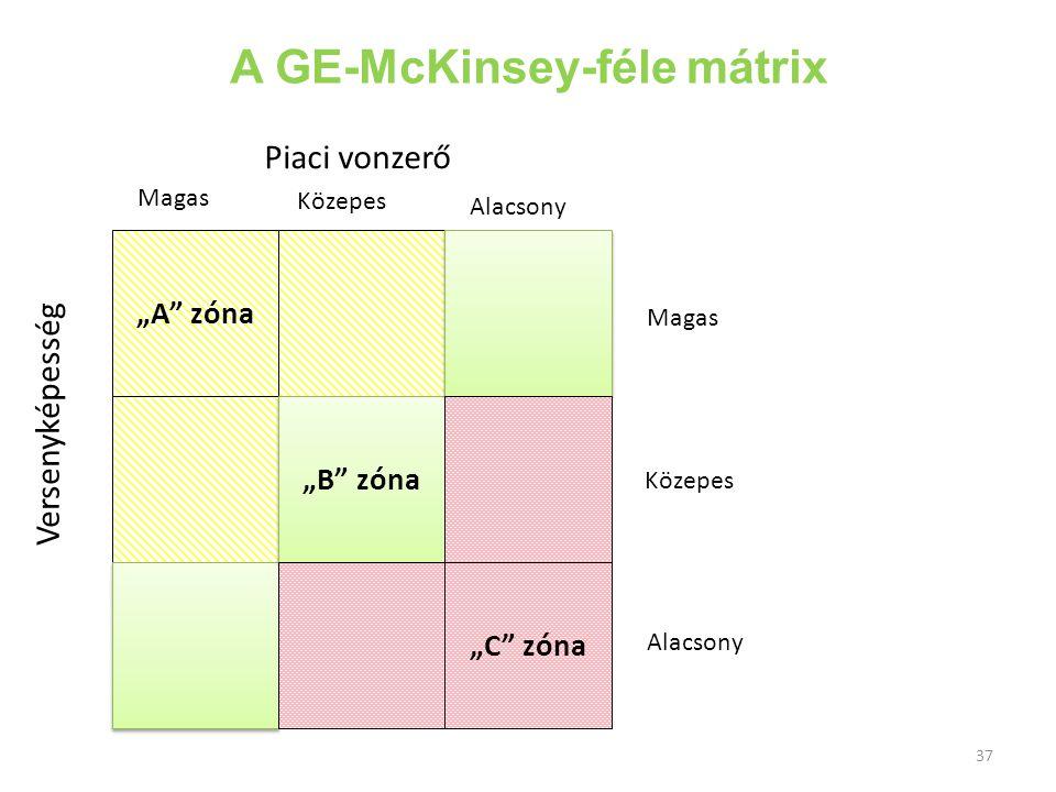 A GE-McKinsey-féle mátrix