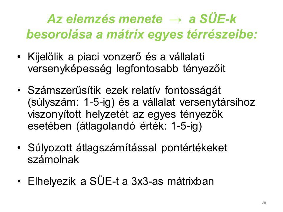 Az elemzés menete → a SÜE-k besorolása a mátrix egyes térrészeibe: