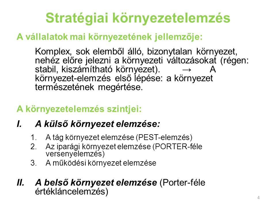 Stratégiai környezetelemzés