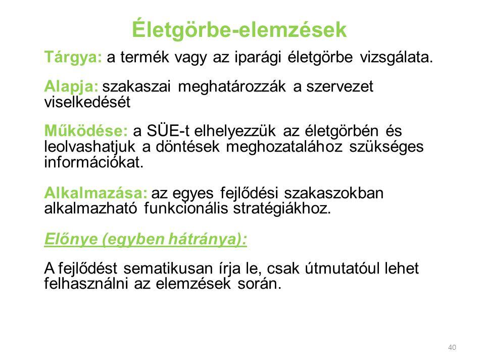 Életgörbe-elemzések Tárgya: a termék vagy az iparági életgörbe vizsgálata. Alapja: szakaszai meghatározzák a szervezet viselkedését.
