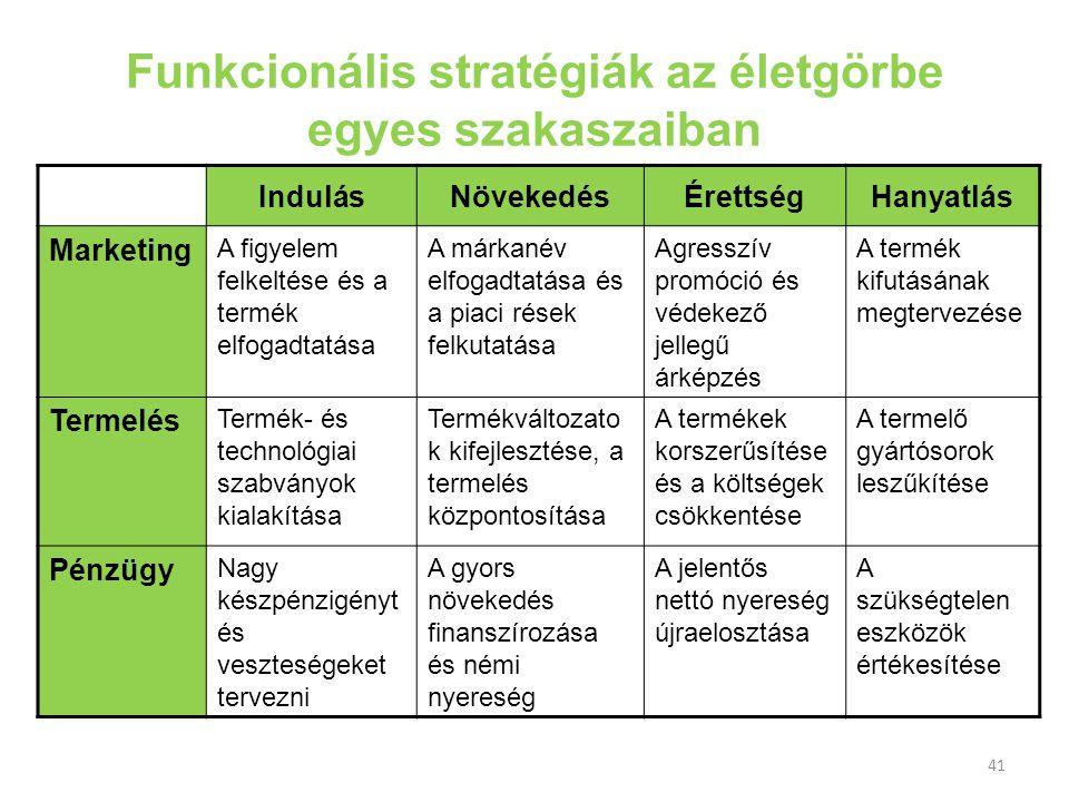 Funkcionális stratégiák az életgörbe egyes szakaszaiban