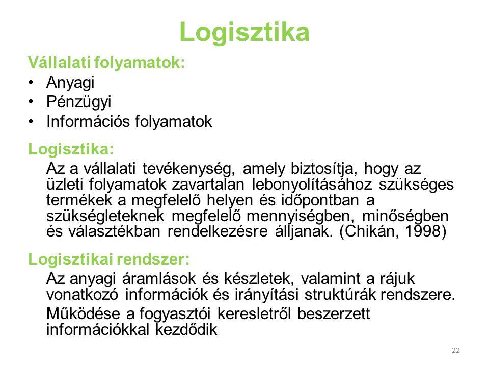 Logisztika Vállalati folyamatok: Anyagi Pénzügyi