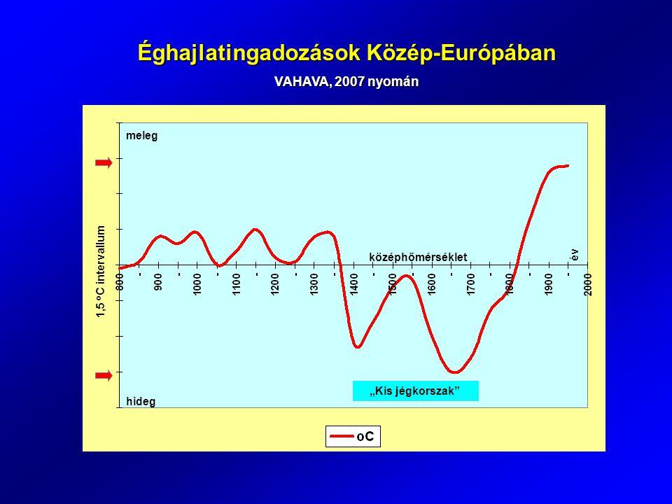 Éghajlatingadozások Közép-Európában