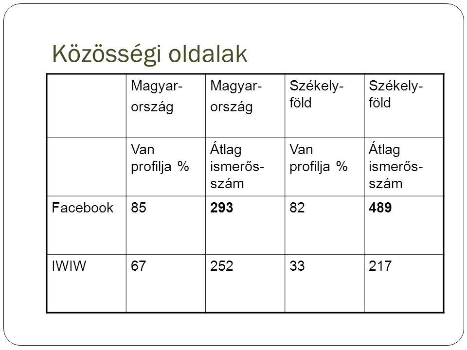 Közösségi oldalak Magyar- ország Székely- föld Van profilja %