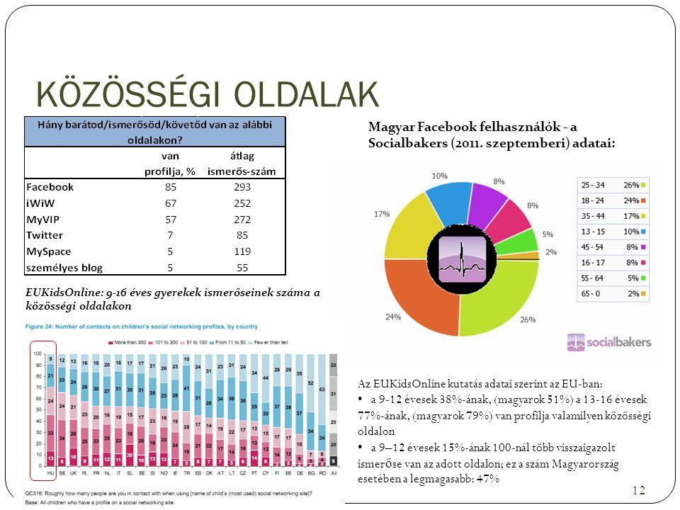 KÖZÖSSÉGI OLDALAK Magyar Facebook felhasználók - a Socialbakers (2011. szeptemberi) adatai: