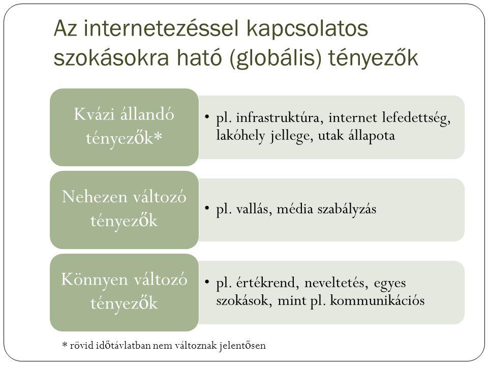 Az internetezéssel kapcsolatos szokásokra ható (globális) tényezők
