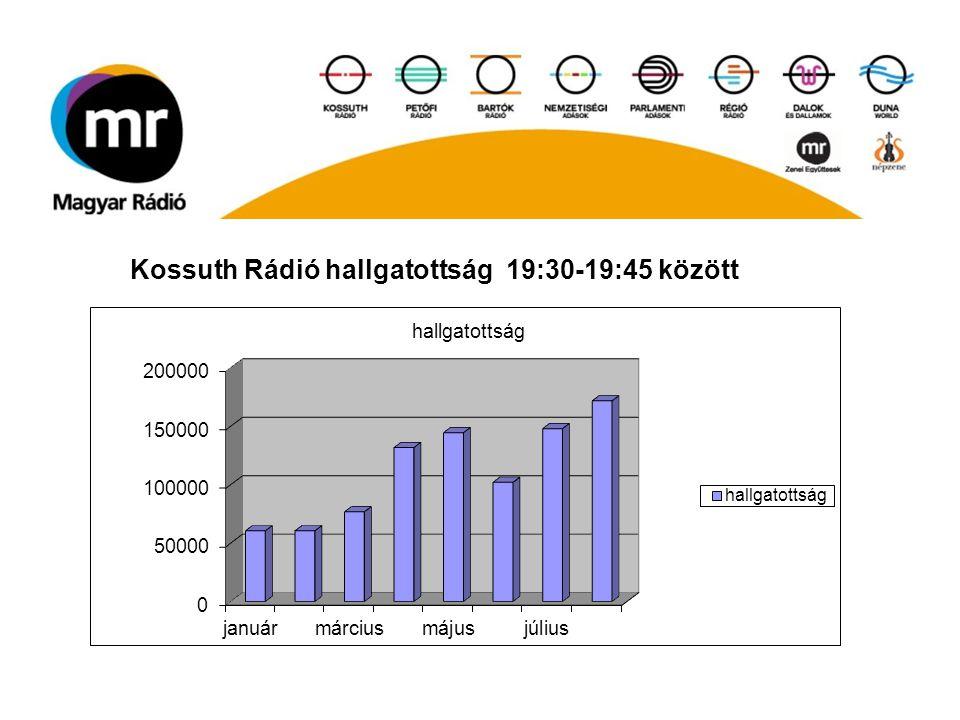 Kossuth Rádió hallgatottság 19:30-19:45 között