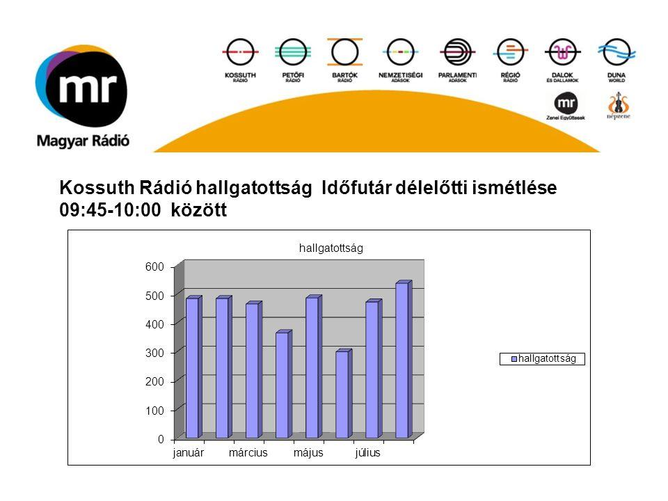 Kossuth Rádió hallgatottság Időfutár délelőtti ismétlése 09:45-10:00 között