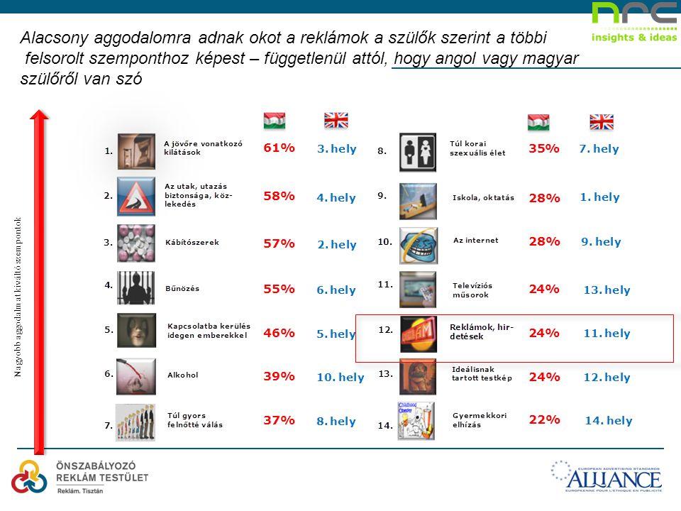 Alacsony aggodalomra adnak okot a reklámok a szülők szerint a többi felsorolt szemponthoz képest – függetlenül attól, hogy angol vagy magyar szülőről van szó