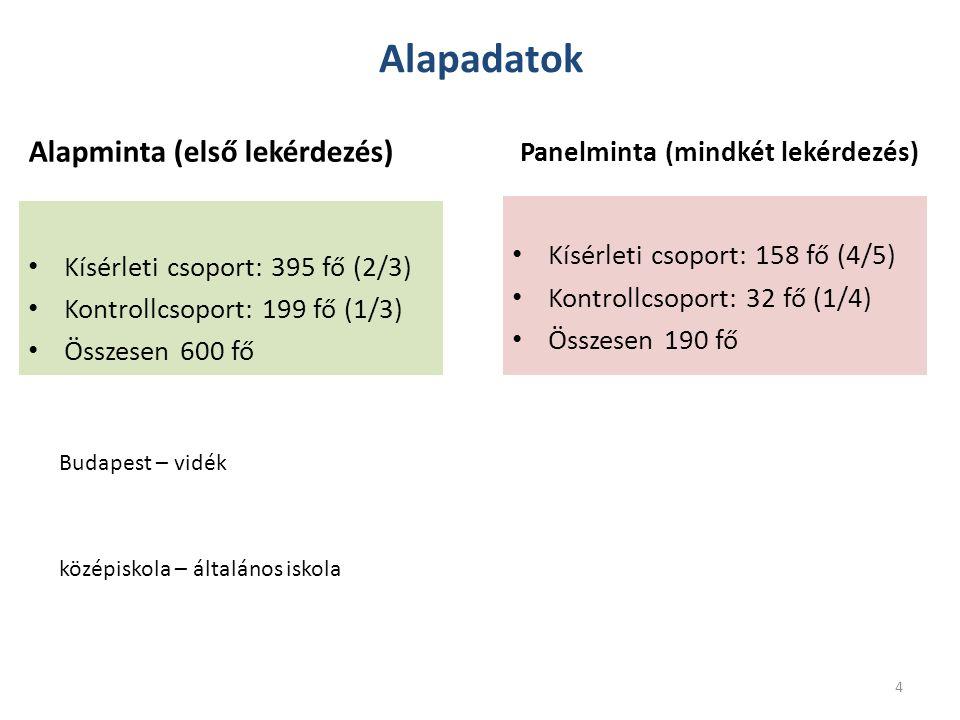 Alapadatok Alapminta (első lekérdezés) Panelminta (mindkét lekérdezés)