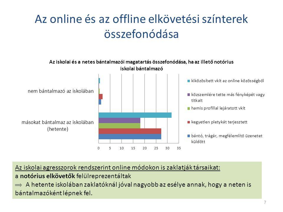 Az online és az offline elkövetési színterek összefonódása