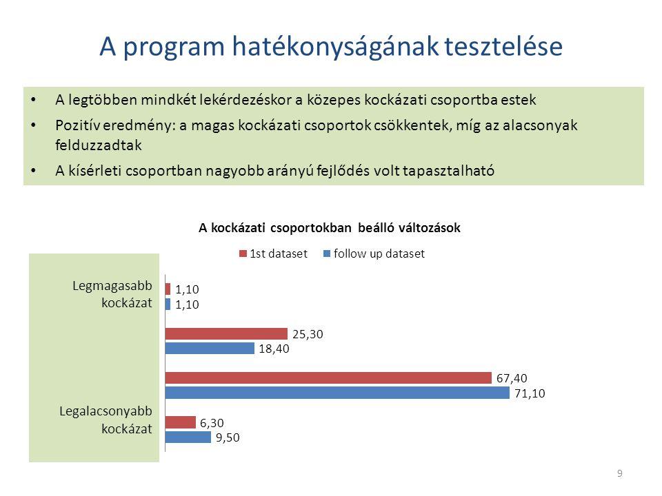 A program hatékonyságának tesztelése