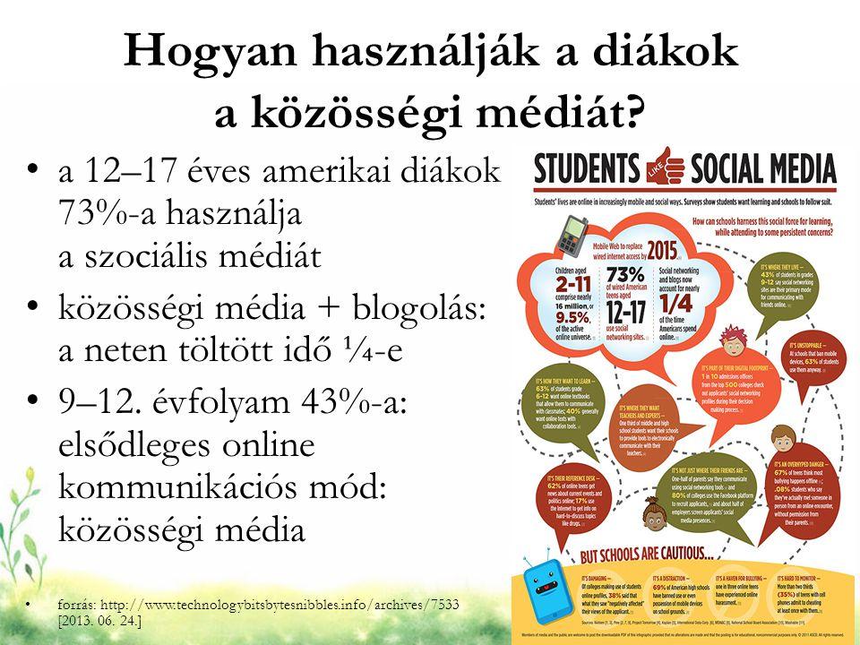Hogyan használják a diákok a közösségi médiát