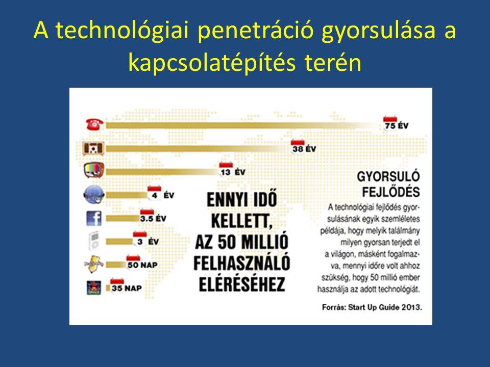 A technológiai penetráció gyorsulása a kapcsolatépítés terén