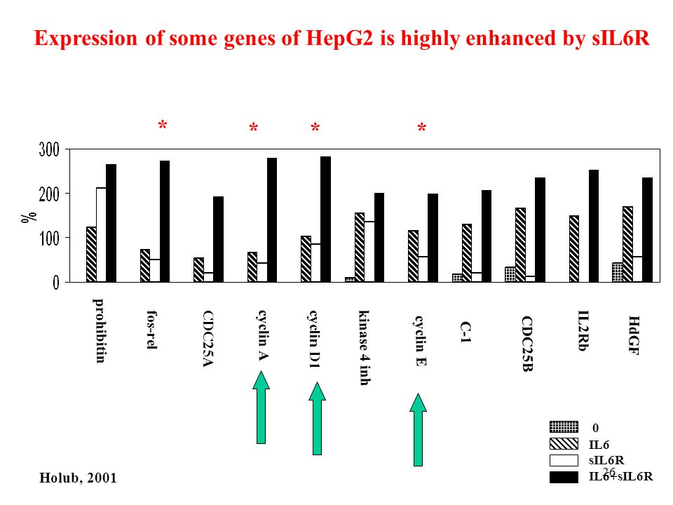 Expression of some genes of HepG2 is highly enhanced by sIL6R