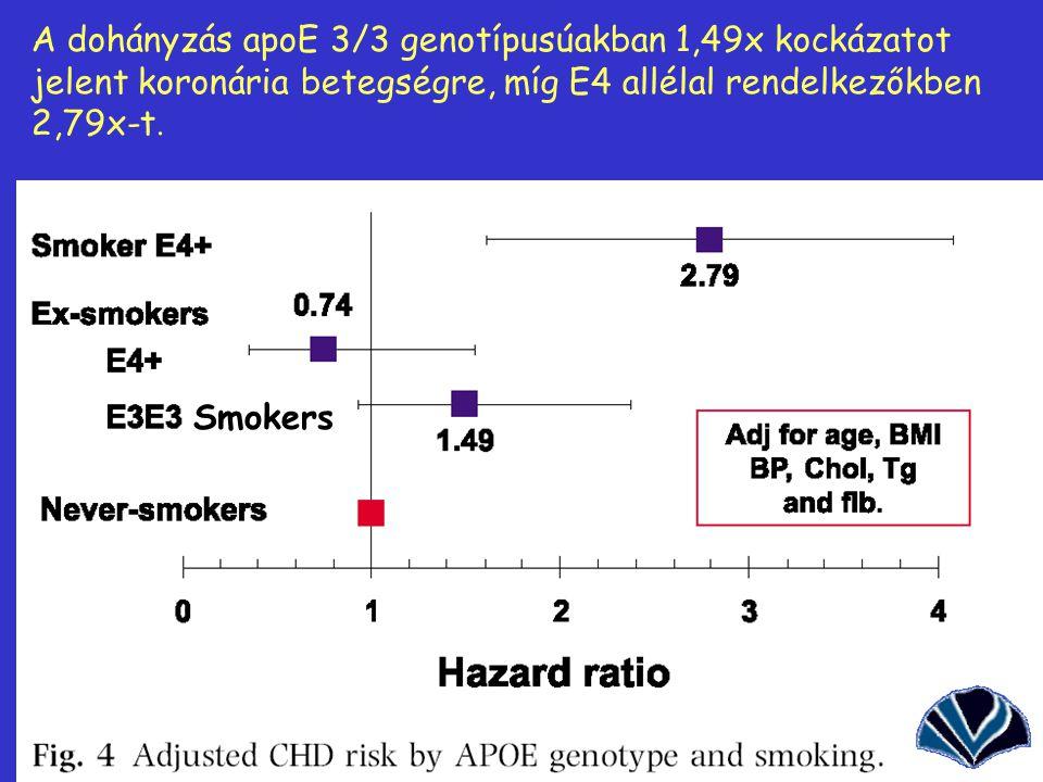 A dohányzás apoE 3/3 genotípusúakban 1,49x kockázatot jelent koronária betegségre, míg E4 allélal rendelkezőkben 2,79x-t.